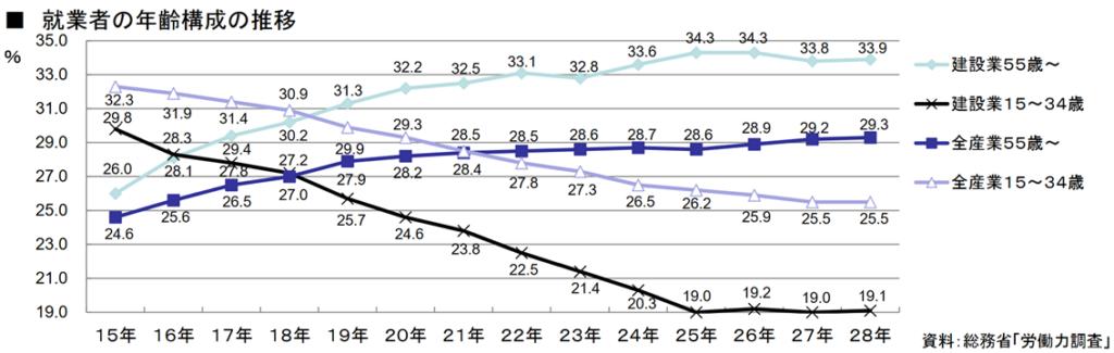 建設業の労働力調査。若年層の割合は著しく低下している。