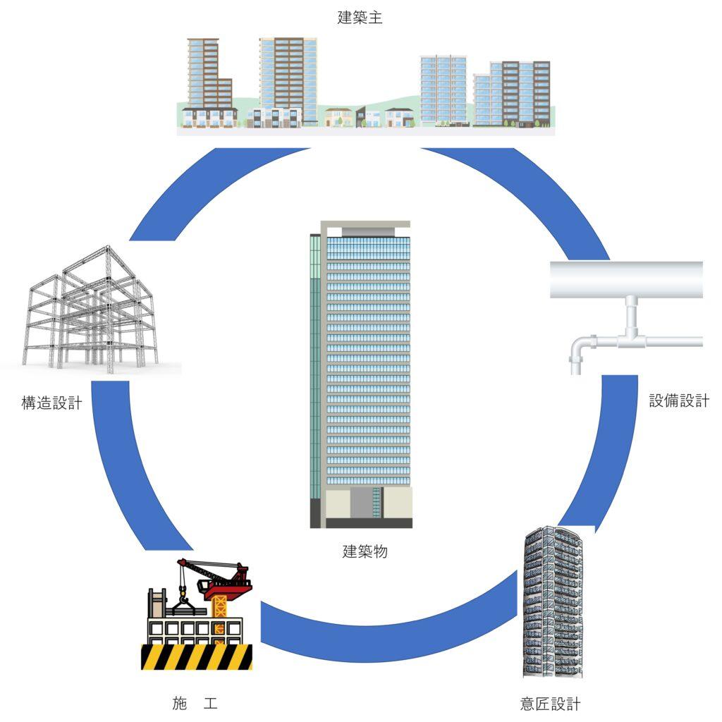 BIMのイメージ プロジェクト関係各社の業務をデータベース化する