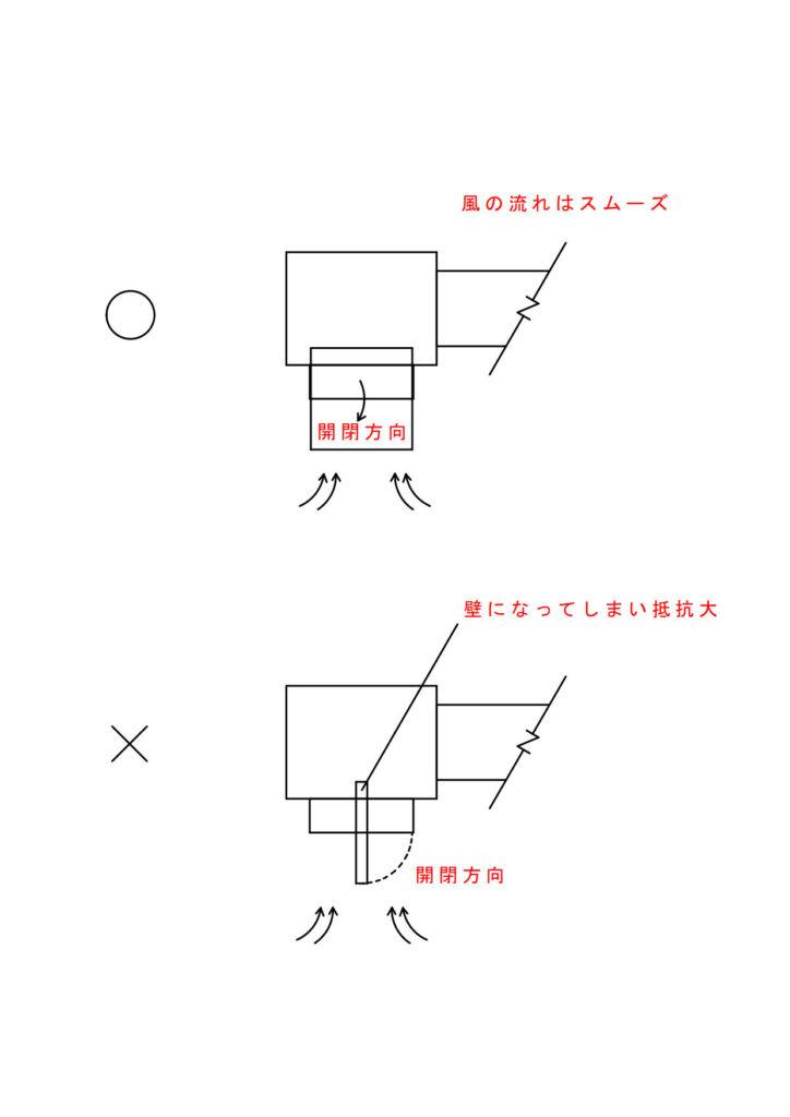 天井排煙口の開閉向きの注意点。正面方向に開くようにすると風の流れを阻害する。