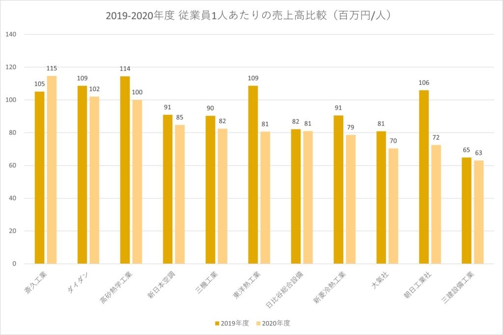 2012019-20従業員あたりの売上