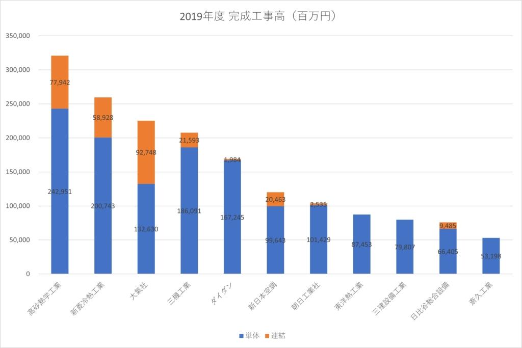 2019年度 空調衛生サブコン完成工事高