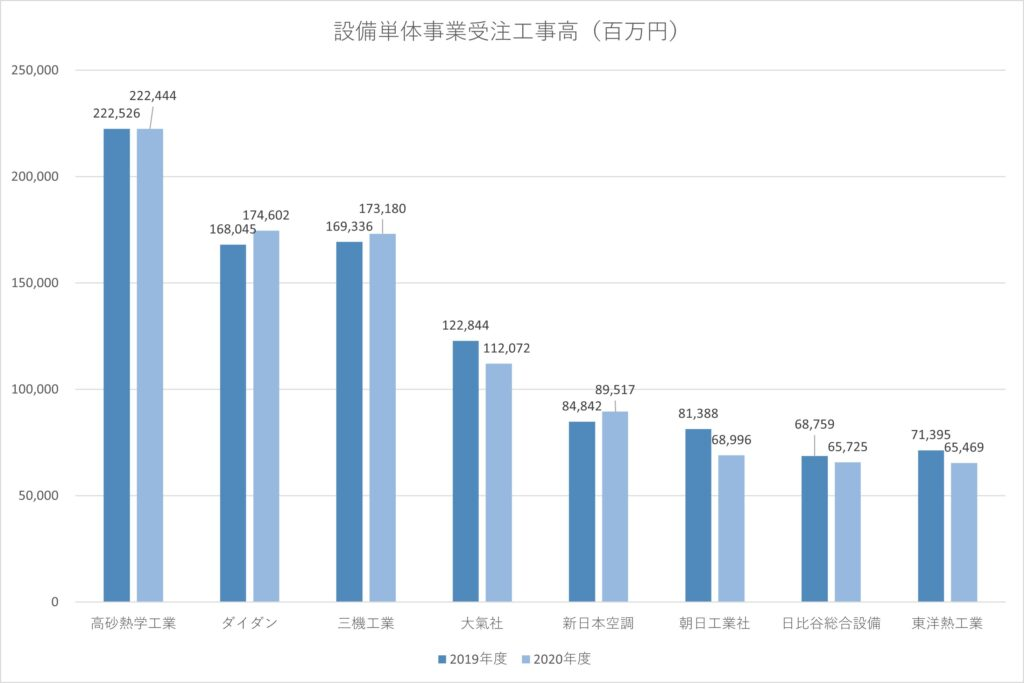 2020年度 大手空調衛生サブコン受注高(単体)