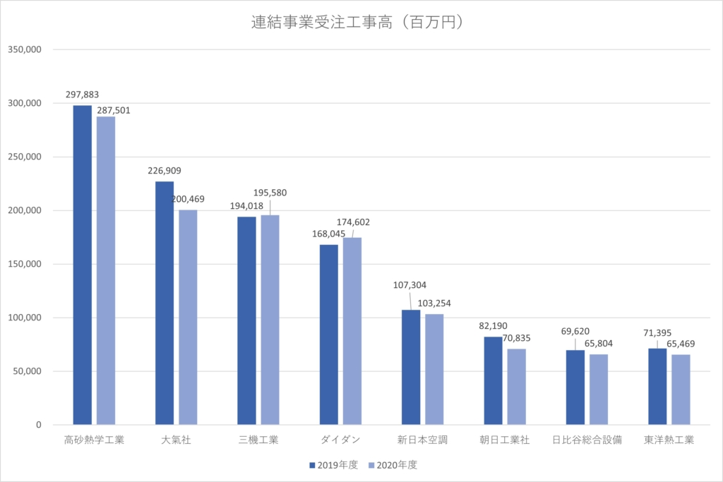 2020年度 大手空調衛生サブコン受注高(連結)